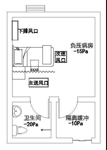 医院暖通设计